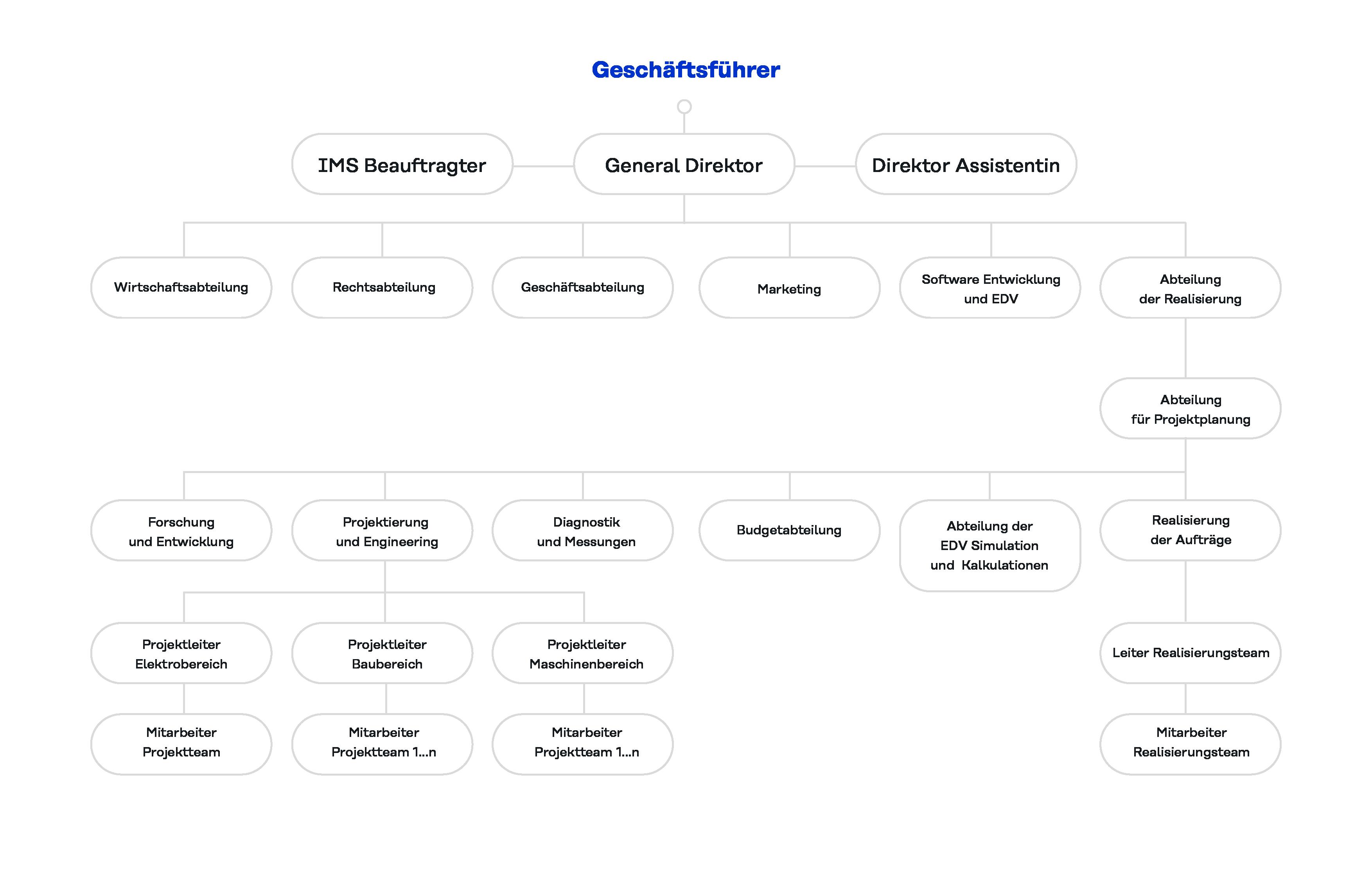 Organizačná štruktúra spoločnosti